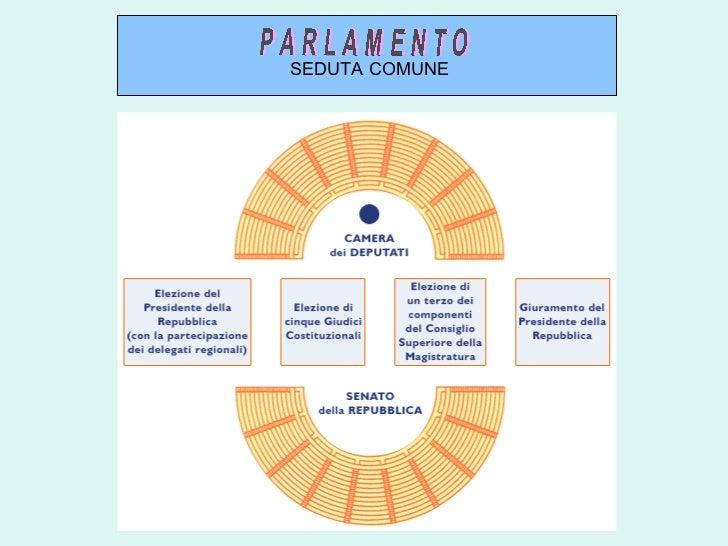 Il parlamento for Composizione camera dei deputati