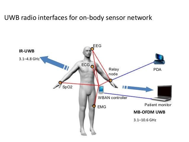 Wireless sensor network node simulation dating 2