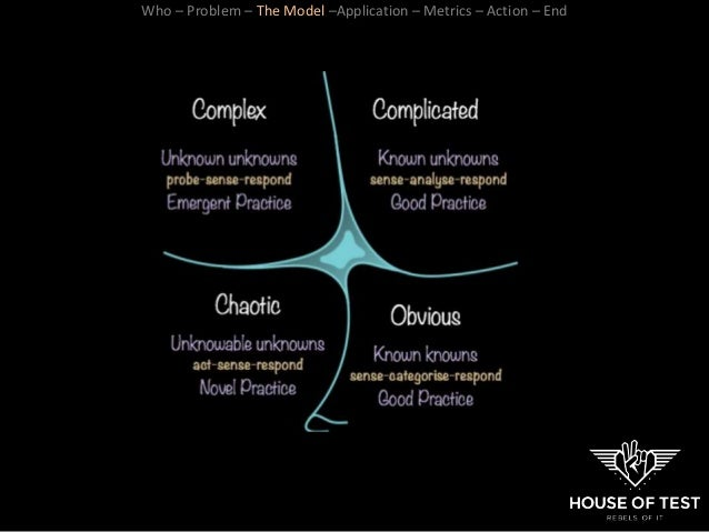 Who – Problem – The Model –Application – Metrics – Action – End