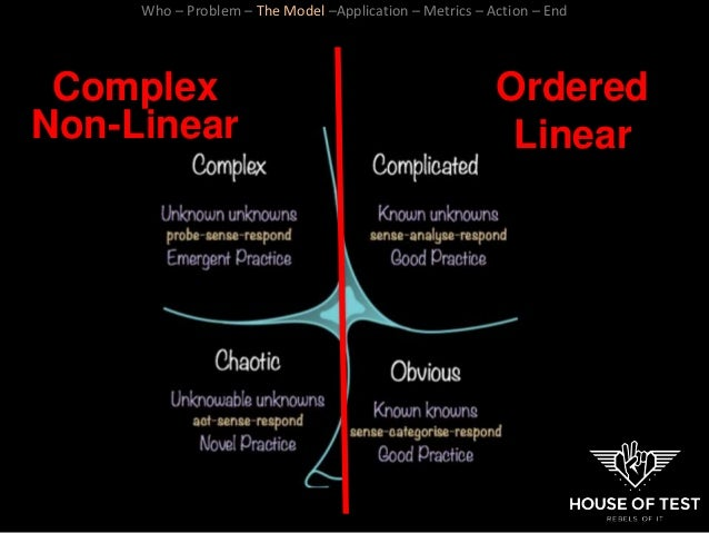 Ordered Linear Complex Non-Linear Who – Problem – The Model –Application – Metrics – Action – End