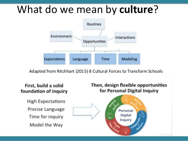 Adapted from Ritchhart (2015) 8 Cultural Forces to Transform Schools What do we mean by culture?