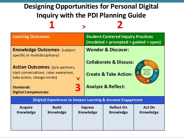 Designing Opportunities for Personal Digital Inquiry with the PDI Planning Guide Learning Outcomes Student-Centered Inquir...