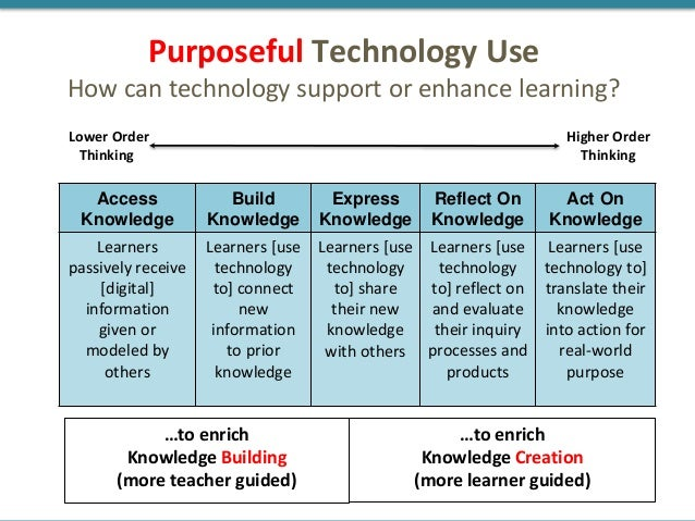 Access Knowledge Build Knowledge Express Knowledge Reflect On Knowledge Act On Knowledge Learners passively receive [digit...