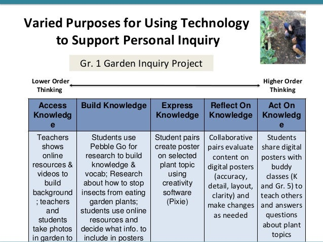 Open Inquiry (Gr. 12) Gr. 12: How can I make a difference? Wonder & Discover… Collaborate & Discuss What global issue woul...