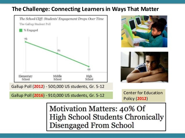 Gallup Poll (2012) - 500,000 US students, Gr. 5-12 Center for Education Policy (2012) The Challenge: Connecting Learners i...