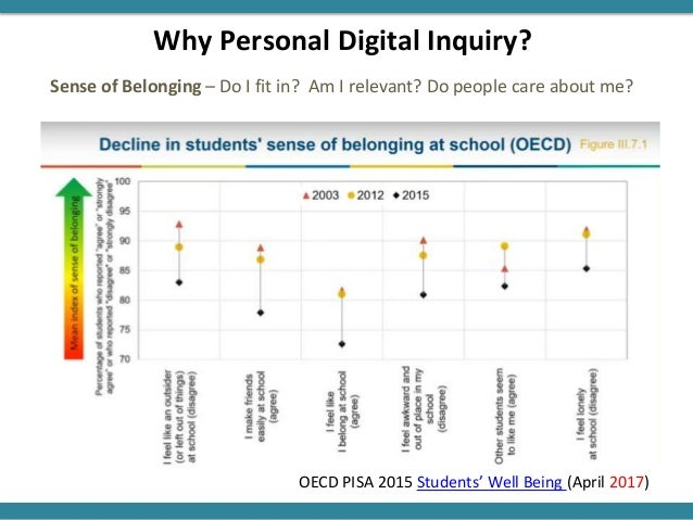 Why Personal Digital Inquiry? Sense of Belonging – Do I fit in? Am I relevant? Do people care about me? OECD PISA 2015 Stu...