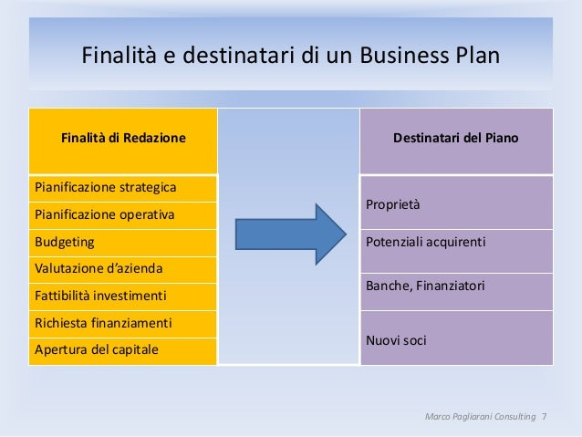 stesura business plan