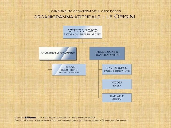 Il cambiamento organizzativo: il caso bosco               ORGANIGRAMMA AZIENDALE – le                                     ...