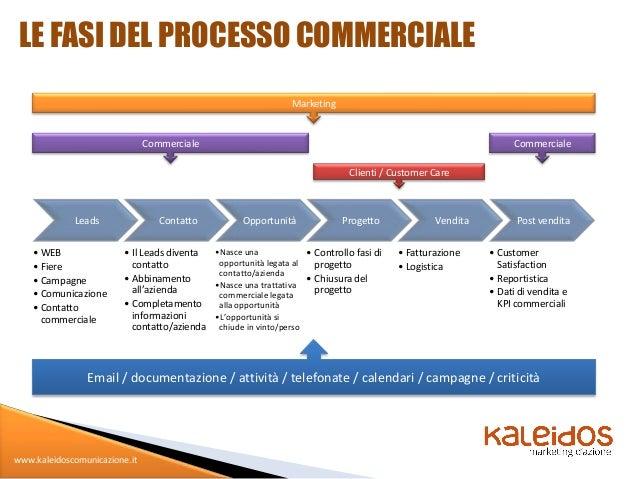 LE FASI DEL PROCESSO COMMERCIALE                                                                Marketing                 ...