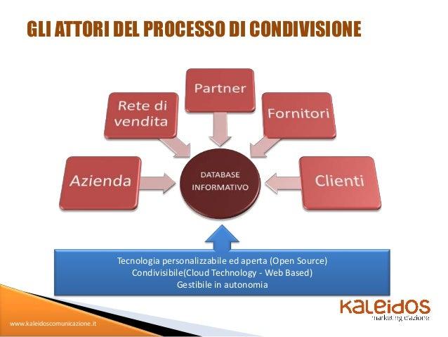 GLI ATTORI DEL PROCESSO DI CONDIVISIONE                               Tecnologia personalizzabile ed aperta (Open Source) ...