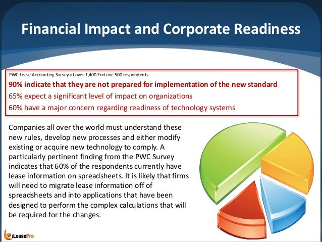 Financial Impact and Corporate Readiness 90% indicate that they are not prepared for implementation of the new standard 65...