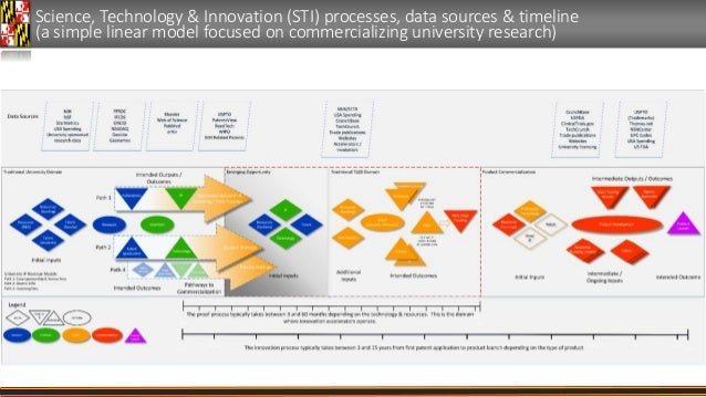 Science, Technology & Innovation (STI) processes, data sources & timeline (a simple linear model focused on commercializin...