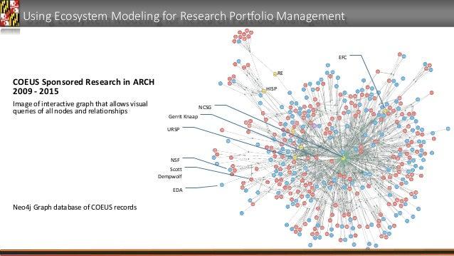 Using Ecosystem Modeling for Research Portfolio Management NCSG Gerrit Knaap Scott Dempwolf HISP RE URSP NSF EDA EFC COEUS...