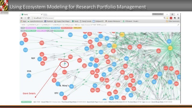 Using Ecosystem Modeling for Research Portfolio Management EDA NSF ISTC St. Mary's EDA Grant Grant Details