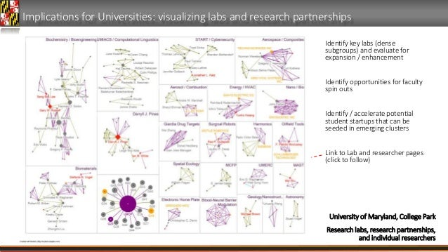 Implications for Universities: visualizing labs and research partnerships Identify key labs (dense subgroups) and evaluate...
