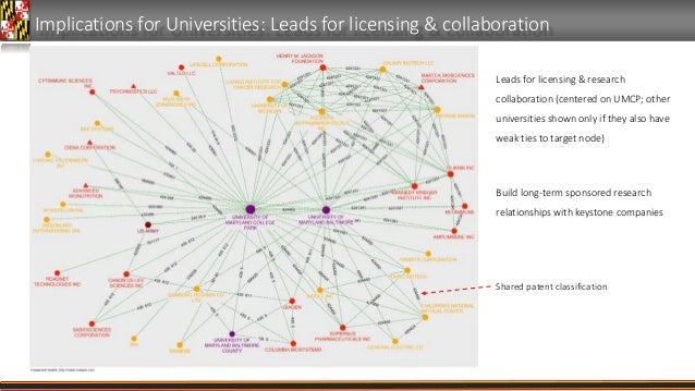 Implications for Universities: Leads for licensing & collaboration Leads for licensing & research collaboration (centered ...