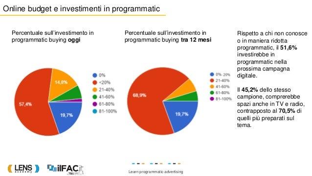 Learn programmatic advertising Percentuale sull'investimento in programmatic buying oggi Percentuale sull'investimento in ...