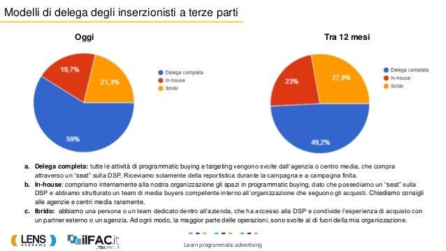Learn programmatic advertising Oggi a. Delega completa: tutte le attività di programmatic buying e targeting vengono svolt...