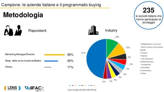 Learn programmatic advertising Campione: le aziende italiane e il programmatic buying Metodologia 235 le società italiane ...