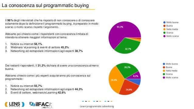 Learn programmatic advertising Dei restanti rispondenti, il 31,2% dichiara di avere una conoscenza almeno buona. Abbiamo c...