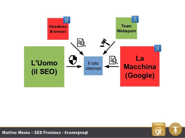 Martino Mosna – SEO Freelance - #convegnogt L'Uomo (il SEO) La Macchina (Google) Team Webspam Headless Browser Il sito int...