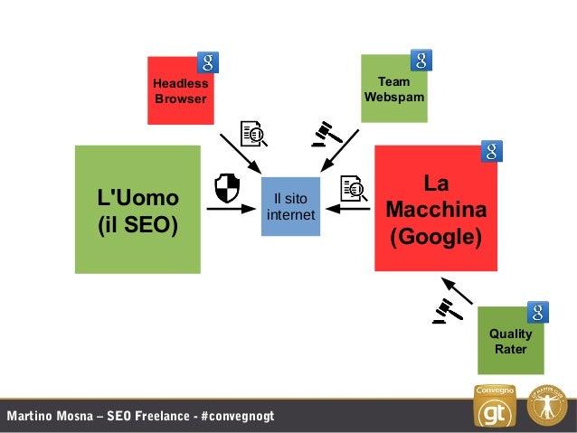 Martino Mosna – SEO Freelance - #convegnogt L'Uomo (il SEO) La Macchina (Google) Team Webspam Headless Browser Quality Rat...