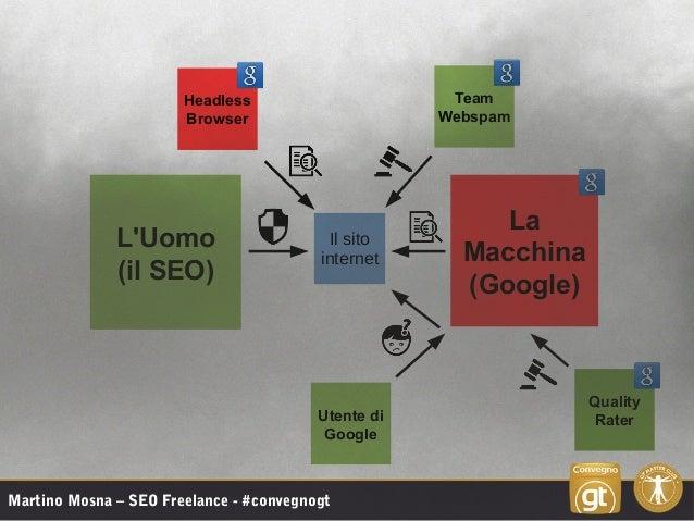 L'Uomo (il SEO) La Macchina (Google) Team Webspam Headless Browser Quality Rater Il sito internet Utente di Google Martino...