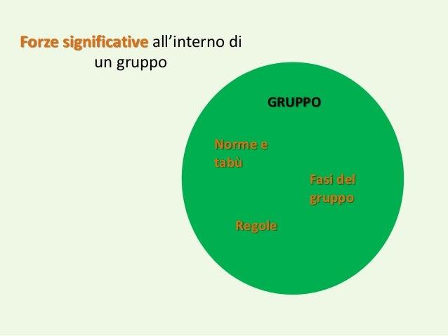 Il Gruppo Come Partecipante Slide 3