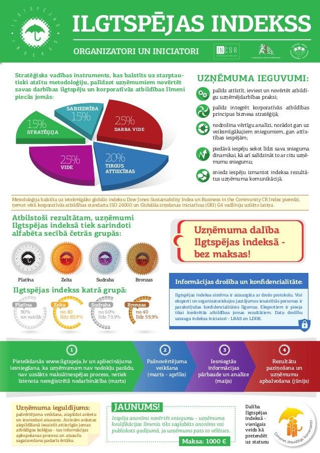 ILGTSPĒJAS INDEKSS Stratēģisks vadības instruments, kas balstīts uz starptau- tiski atzītu metodoloģiju, palīdzot uzņēmumi...