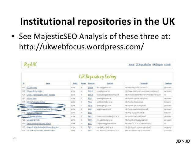 Institutional repositories in the UK• See MajesticSEO Analysis of these three at:  http://ukwebfocus.wordpress.com/6      ...