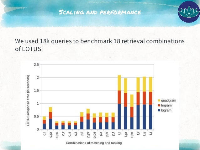 Scaling and performance We used 18k queries to benchmark 18 retrieval combinations of LOTUS