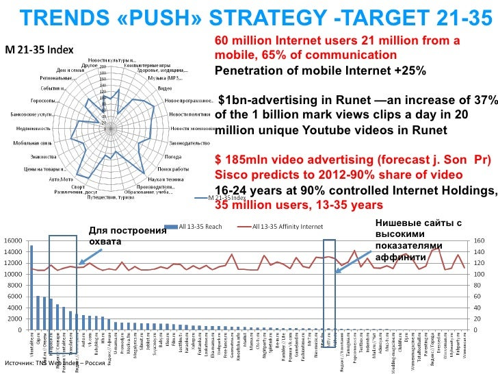 TRENDS «PUSH» STRATEGY -TARGET 21-35                                                             60 million Internet users...