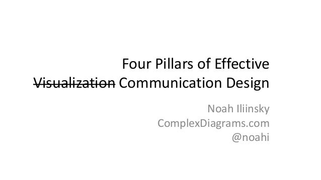 Four Pillars of Effective Visualization Communication Design Noah Iliinsky ComplexDiagrams.com @noahi