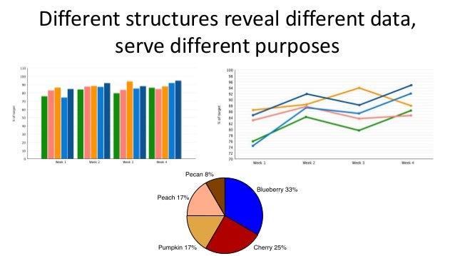 Structure: bars support comparison • Value vs. category (count, region) • Value vs. multiple categories (count, region, ag...