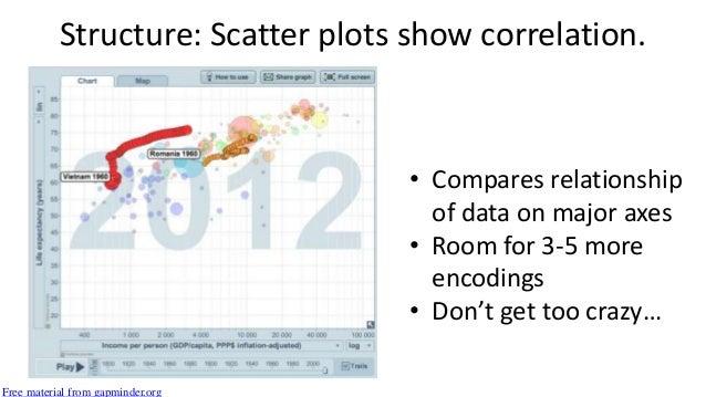 Avoid these graphs http://en.wikipedia.org/wiki/File:Spider_Chart.jpg http://www.presentation-process.com/doughnut-chart.h...