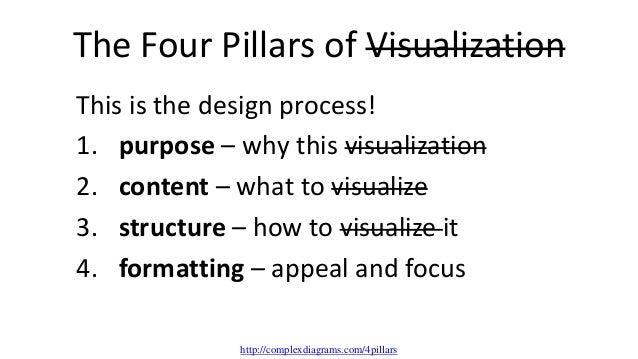 The Four Pillars of Visualization This is the design process! 1. purpose – why this visualization 2. content – what to vis...