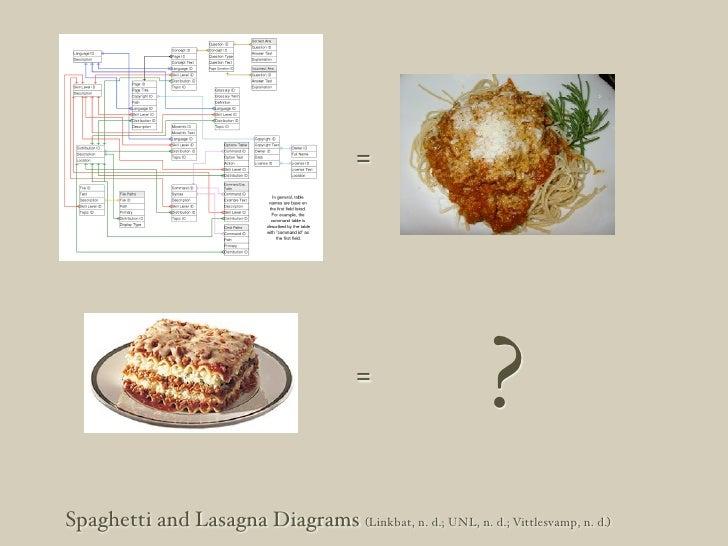 User-Centered Information Design Slide 2