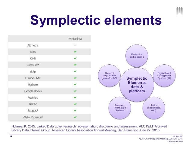 Symplectic elements 14 Symplectic Elements data & platform Evaluation and reporting Digital Asset Management System (IR) T...