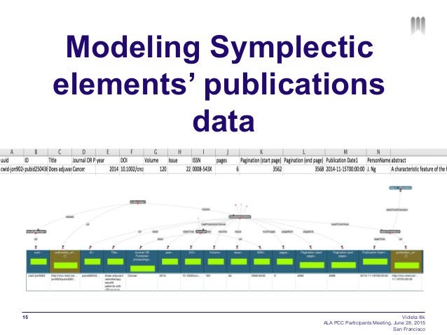 Modeling Symplectic elements' publications data 15 Violeta Ilik ALA PCC Participants Meeting, June 28, 2015 San Francisco