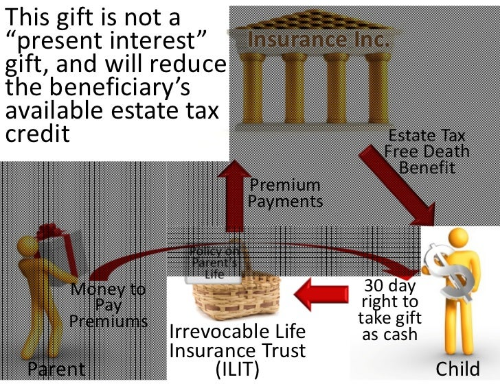crummey power in estate gift and trust taxation essay An irrevocable life insurance trust (ilit) holds the insurance premiums that you invest in an insurance policy for the benefit of people you want to take care of in the future this irrevocable trust arrangement works well for people who want to avoid estate taxation and provide a legacy for children or grandchildren.