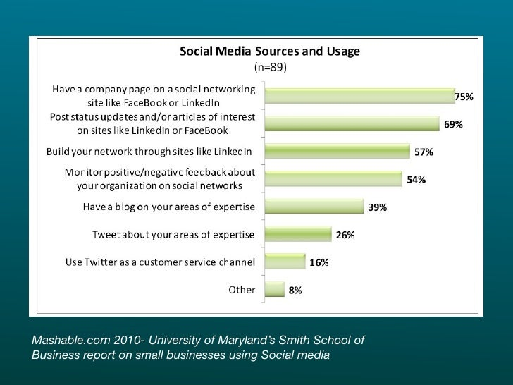 Mashable.com 2010- University of Maryland's Smith School of Business report on small businesses using Social media