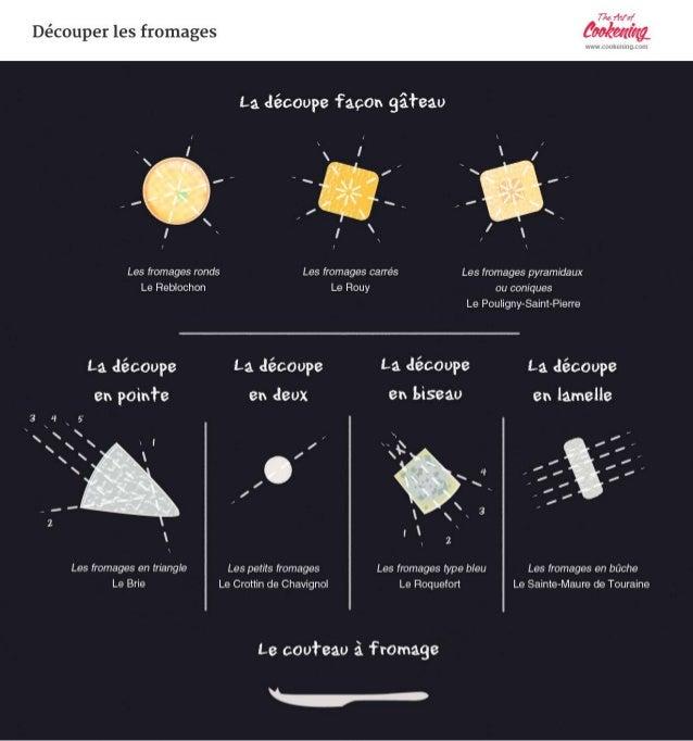 Comment Decouper Les Fromages Francais