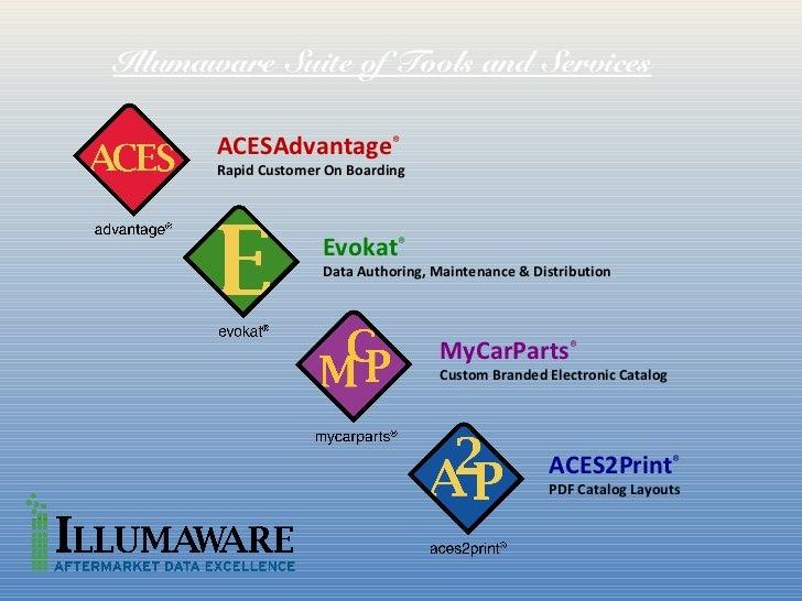 Illumaware Suite of Tools and Services       ACESAdvantage®       Rapid Customer On Boarding                     Evokat®  ...