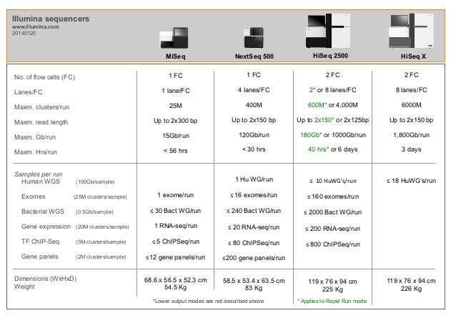 Table comparing Illumina s new sequencers
