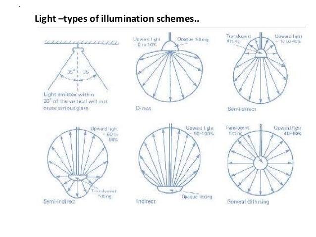 lighting scheme. Light \u2013types Of Illumination Schemes. Lighting Scheme