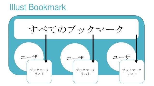 ROM 専のための新しいサービス Web 上の画像を好きなだけブックマーク 他の人が見つけた画像をブックマークリストに追加 ブックマークはすべてのユーザに共有され、 放置しているだけでも、他人がタグ付けしてくれる