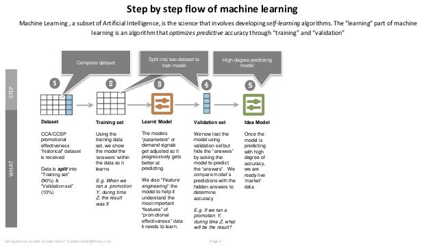Machine Learning Explained and how apply lean startup to develop a MVP tool Slide 2