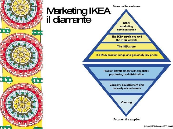 Il Marketing Di Ikea 2008 2a Parte