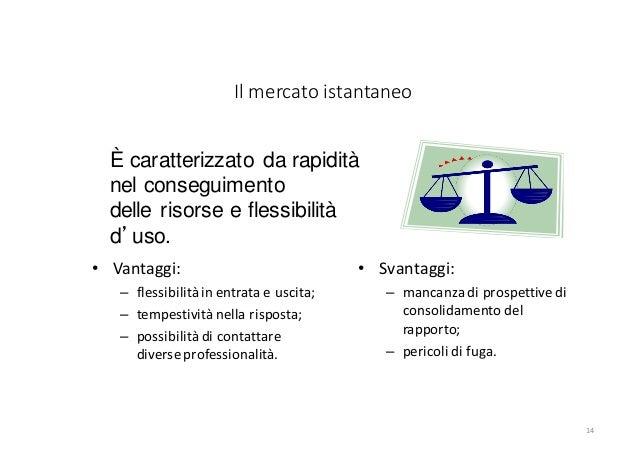Il mercato istantaneo 14 • Vantaggi: – flessibilità in entrata e uscita; – tempestività nella risposta; – possibilità di c...