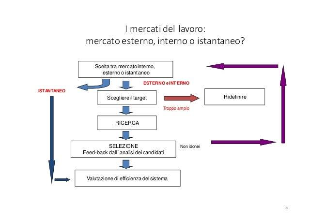 I mercati del lavoro: mercato esterno, interno o istantaneo? 8 Non idonei Valutazione di efficienza delsistema SELEZIONE F...
